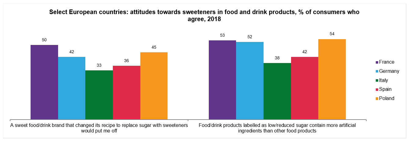 Sugar reduction Mintel graph European consumer perception of sugar reduced products 2018-1