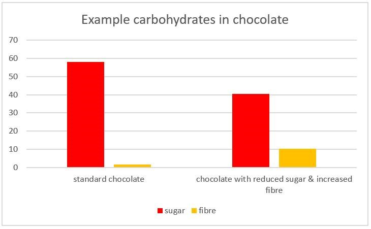 graph the link between sugar reduction and fibre increase in chocolate