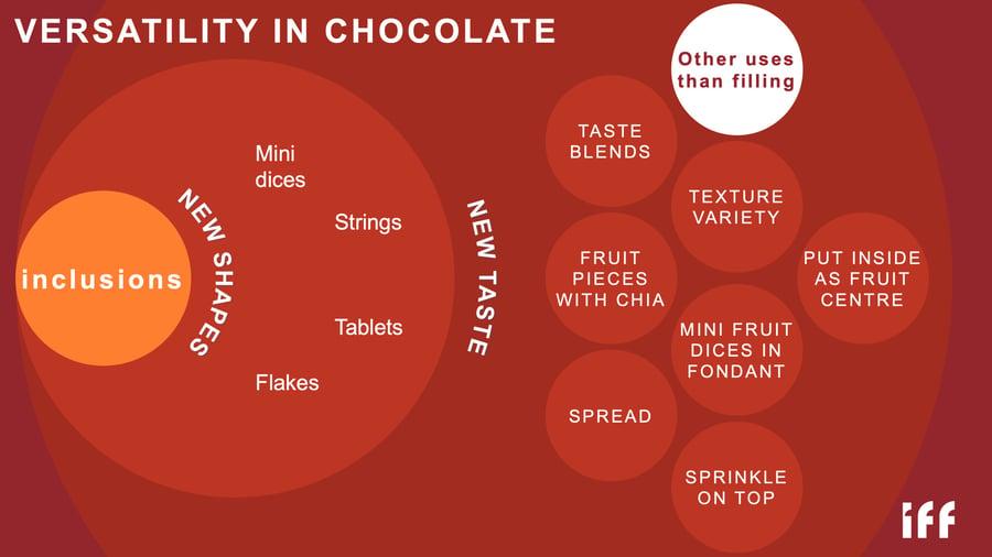 versatility of chocolate